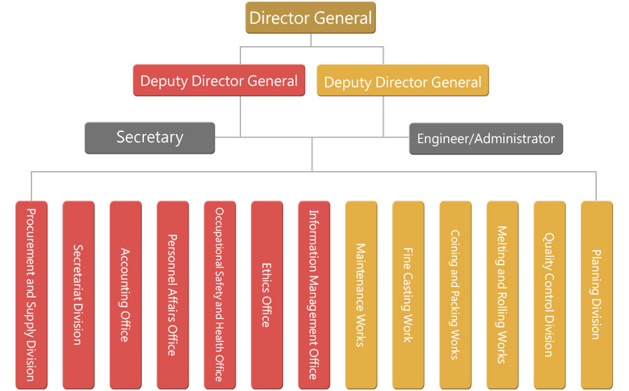 Central Mint Organization Structure